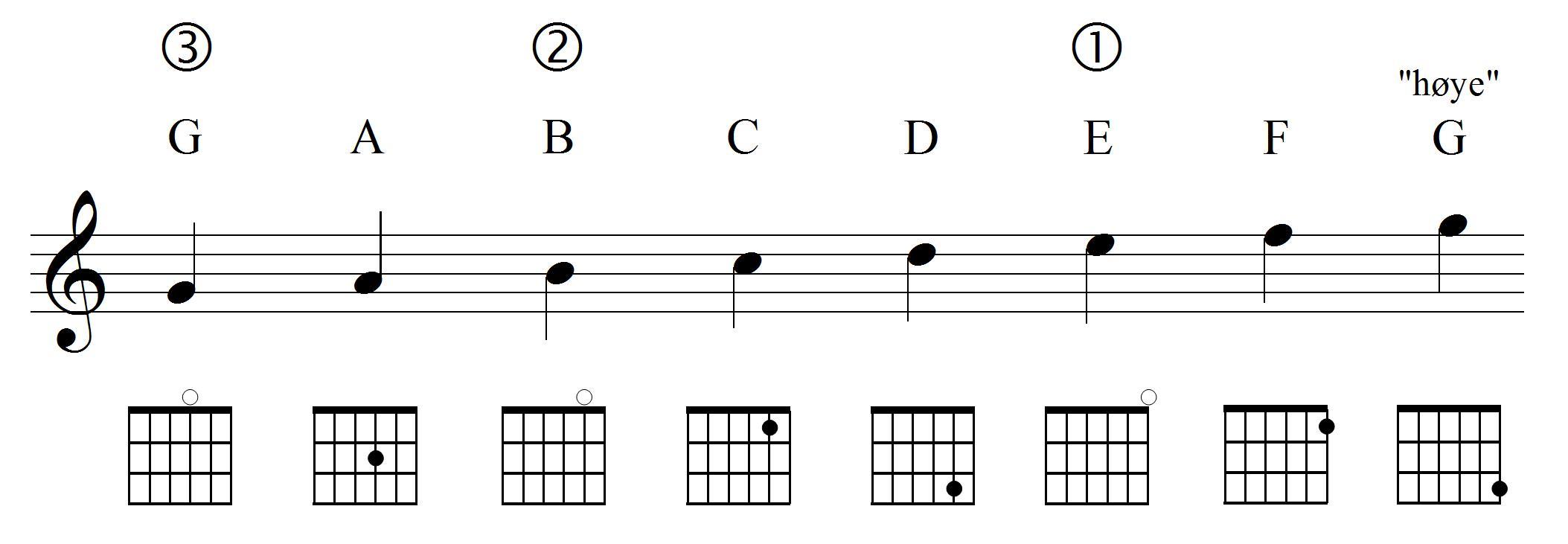 Gitarnoter med grep