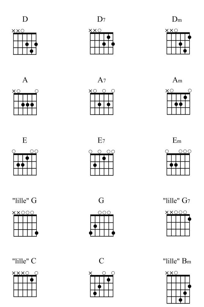 Gitar - Grepstabell for nybegynnere